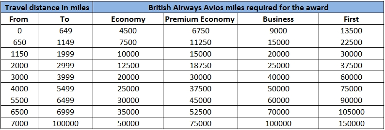 British airways frequent flyer miles chart heart impulsar co